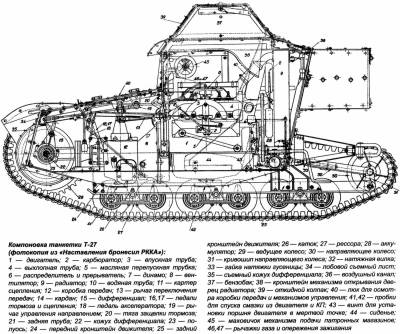 танкетка Т-27 в разрезе