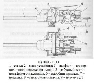 пушка Л-11