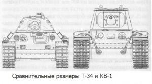 сравнительные характеристики Т-34 и КВ-1