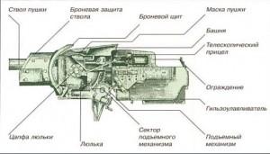 Пушка Ф-34