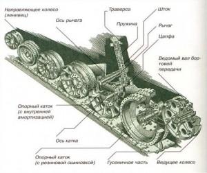 ходовая часть Т-34-76