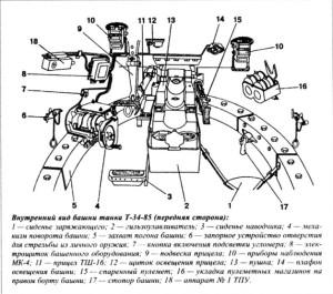 Т-43 вид изнутри