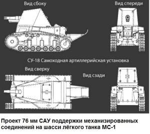 САУ на шасси МС-1