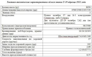 таблица т-19