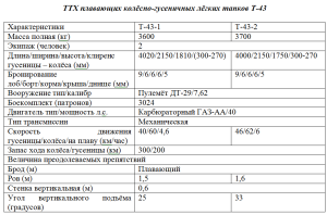 ТТХ Т-43