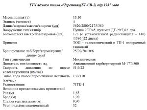 ТТХ танков БТ-СВ