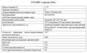 ТТХ ППГ-1