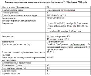 таблица ТТХ