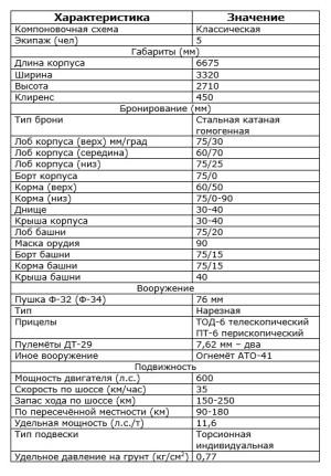 ТТХ КВ-6